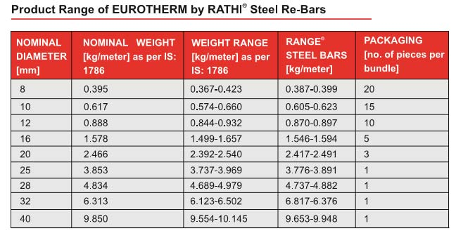 Weight per meter of the TMT bar
